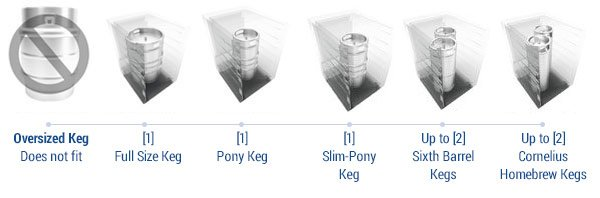 EdgeStar Acceptable Keg Configurations